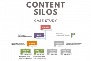 content silo organic growth
