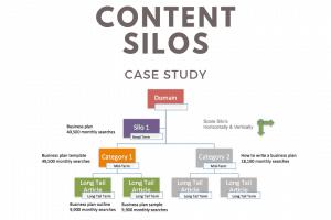 content silo organic growth